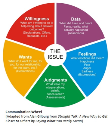 communication-wheel-w-ref